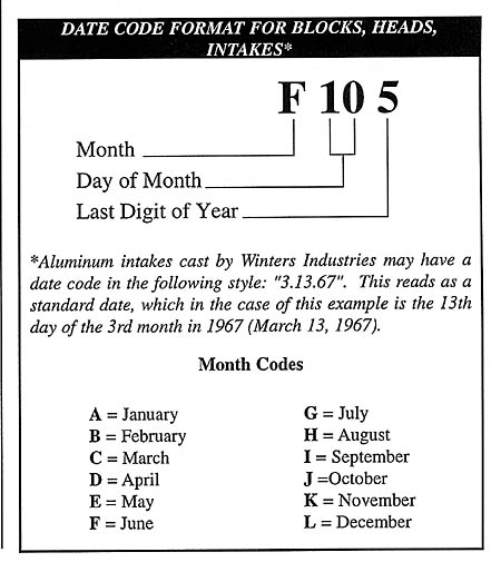Decode your Engines numbers Identification Page 6---National